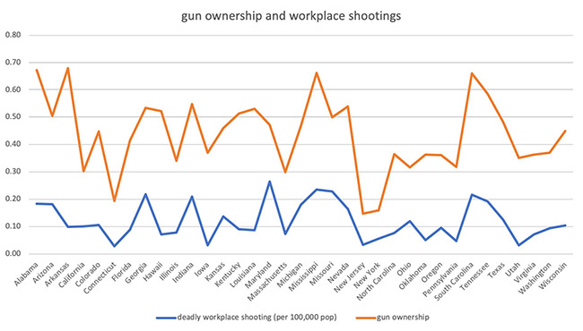 Graph - Gun Ownership and Workplace Shootings