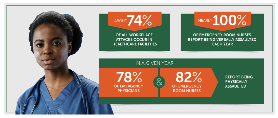 Hospital Security Infographic