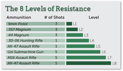 8 Levels of Resistance