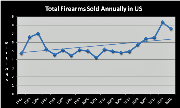 Firearms-sold-annually-in-USA