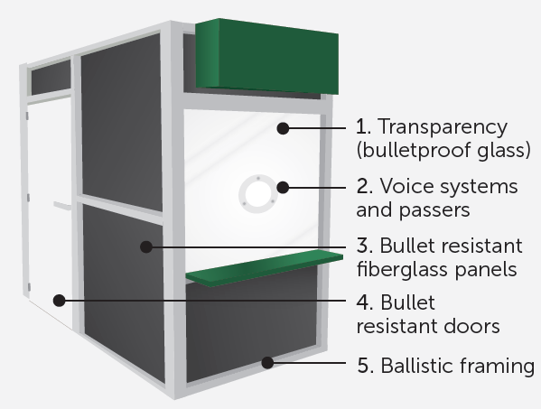 a fixed bulletproof barrier has several key components including bulletproof glass, fiberglass panels, ballistic framing, and possibly a transaction window with voice system and package passer or drawer