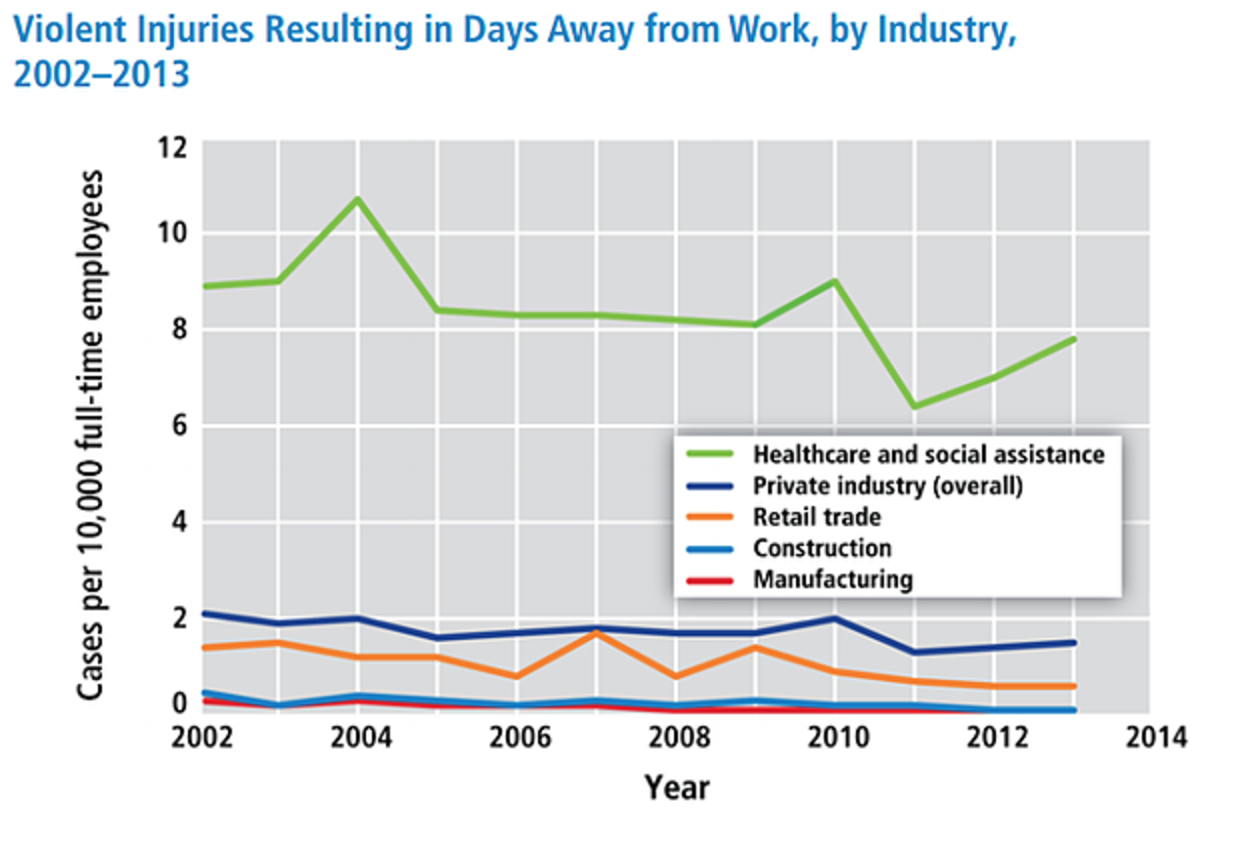 graph featuring data on violent injuries resulting in days away from work 2002-2013