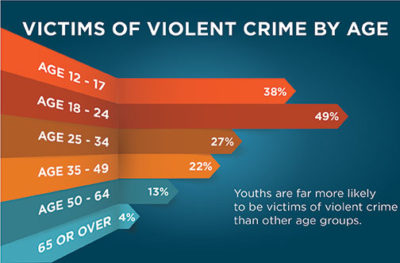 Infographic showing victims of violent crime by age ranging from 12 to over 65